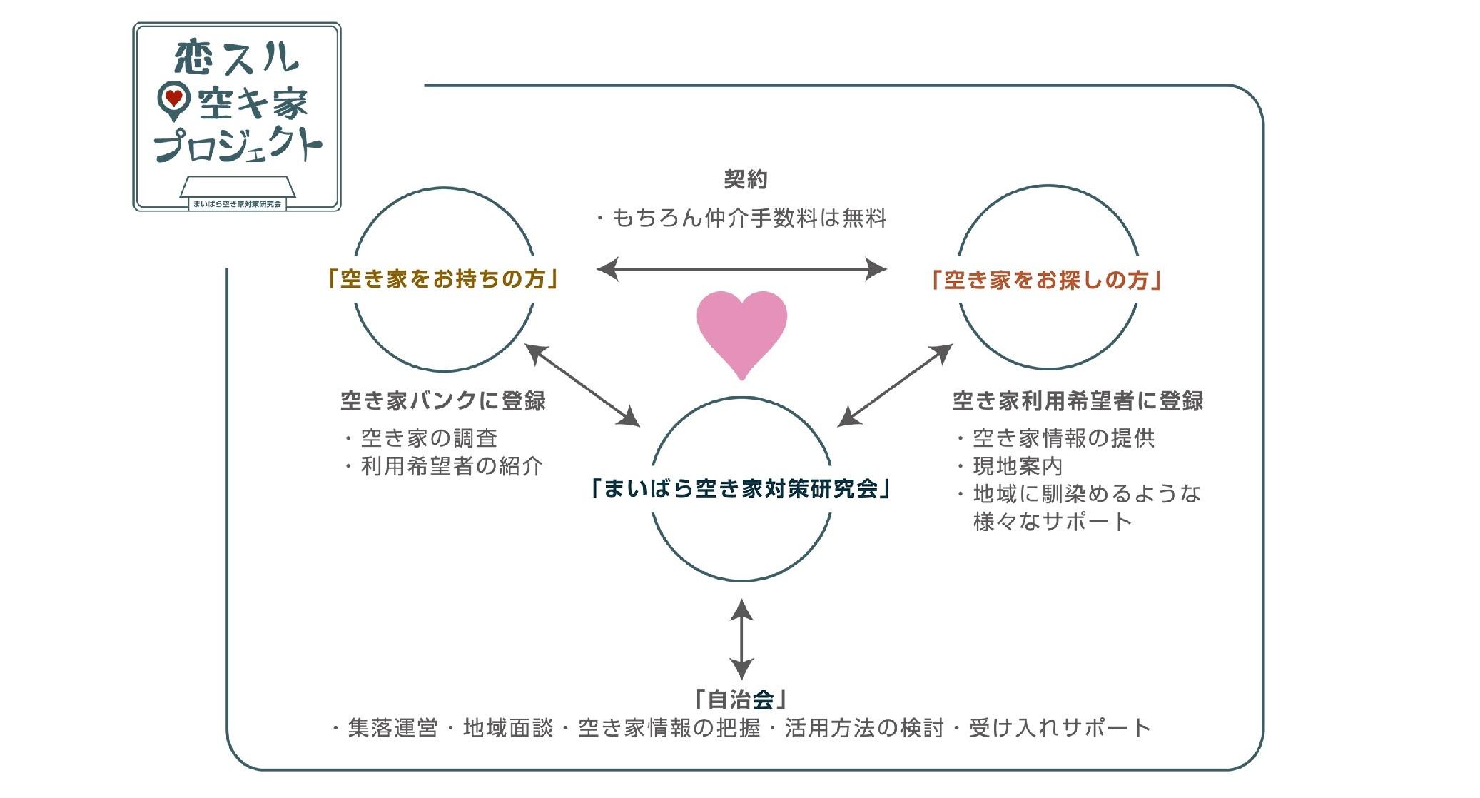まいばら空き家対策研究会が推進する「恋する空き家プロジェクト」