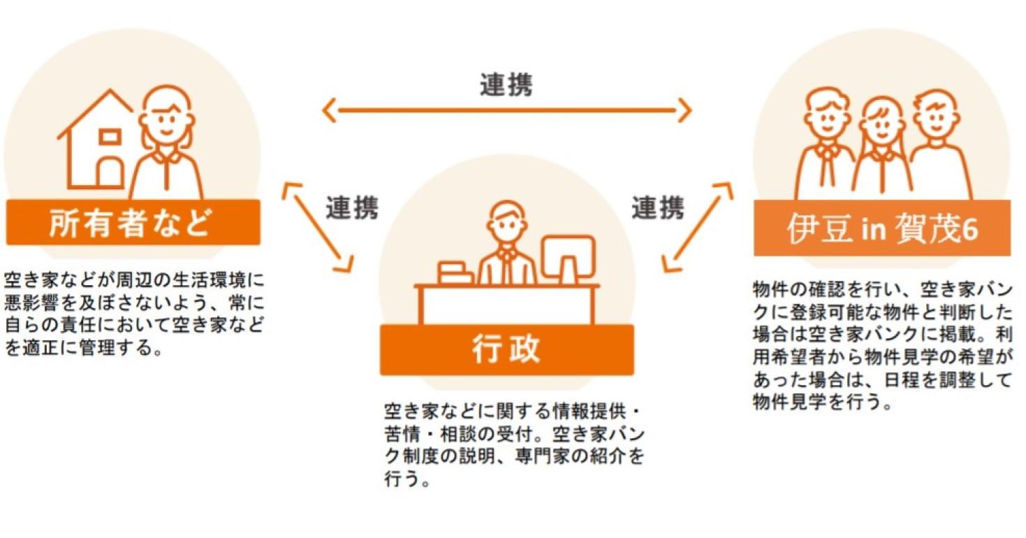 下田市 空き家バンク制度