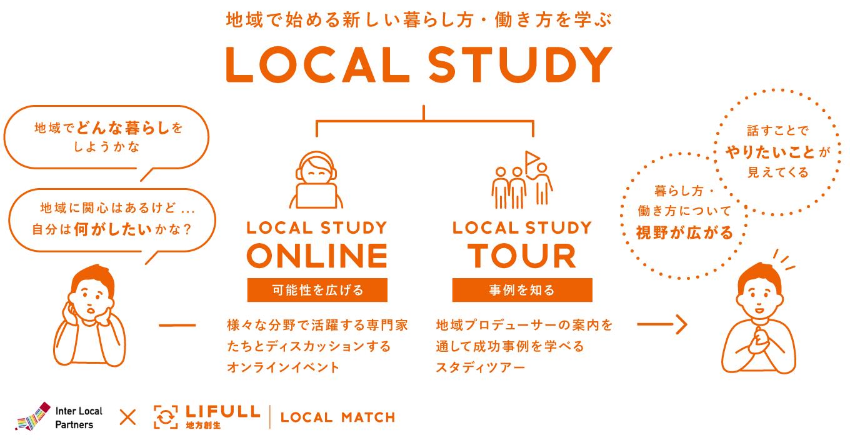 LOCAL STUDYにはONLINEと現地をまわるTOURがあります。